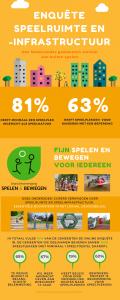 Infographic Enquete Speelruimte en Speelinfrastructuur