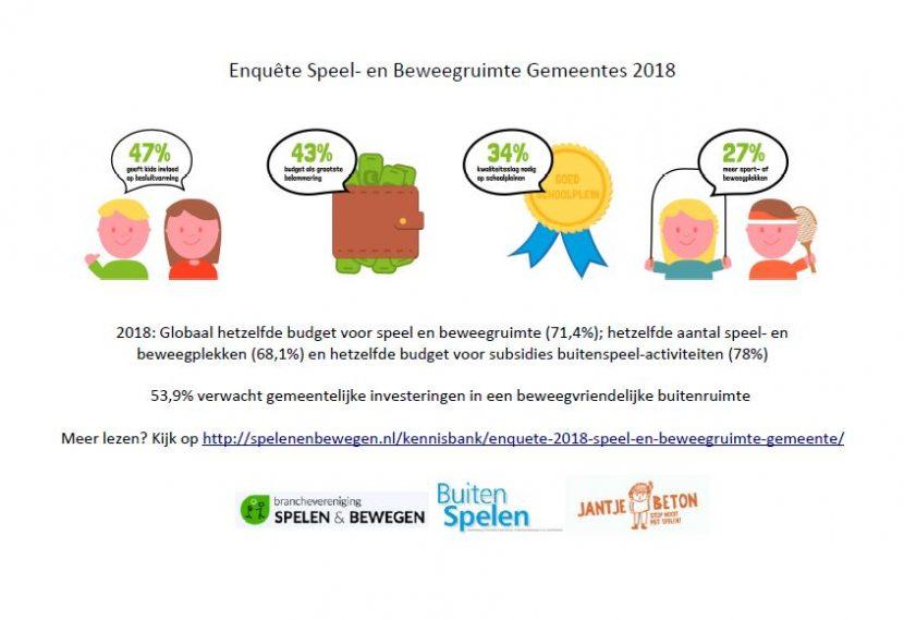 complete infographic enquête Speel- en beweeginfrastructuur 2018